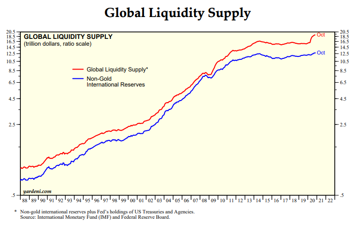 Should you be worried about Global Liquidity pushing up a Stock Market bubble?