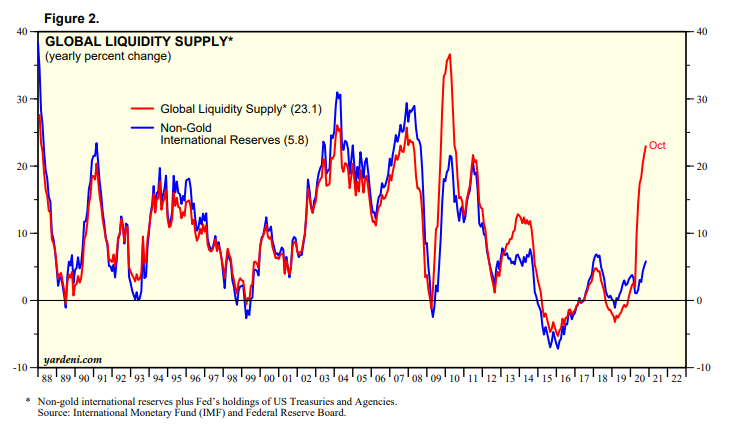 Global Liquidity Supply