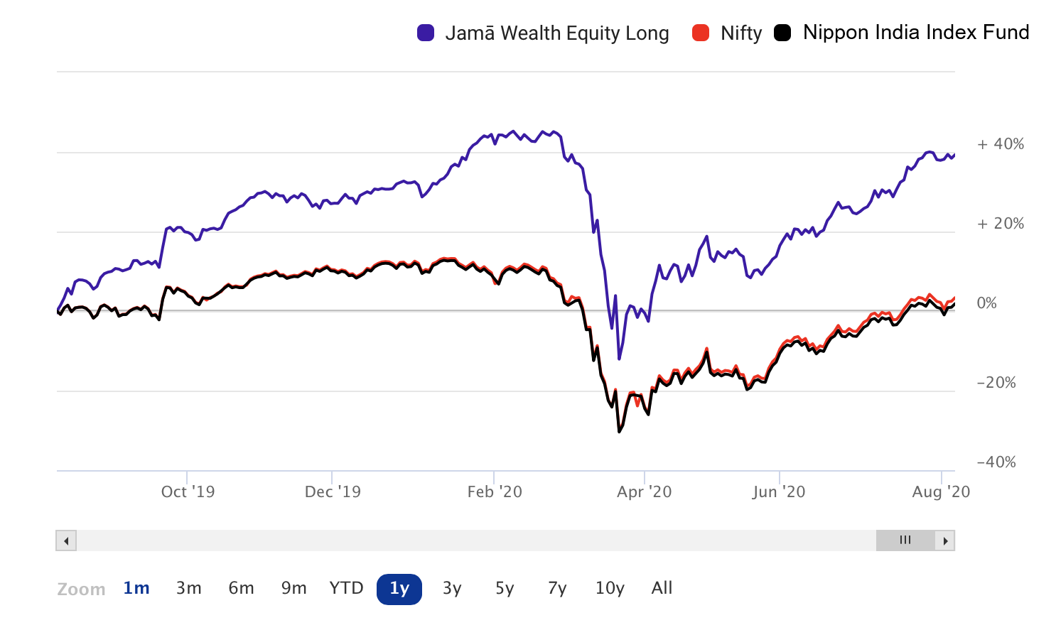 Jama Wealth vs Nippon India Index Fund