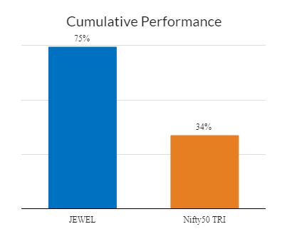 Cumulative Performance  - Jama Wealth vs Nifty50 TRI