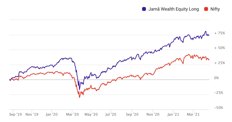 Jama Wealth vs Nifty Performance