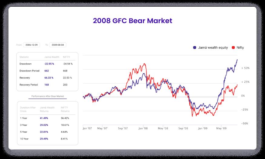 2008 GFC Bear Market
