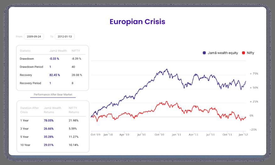 Europian Crisis