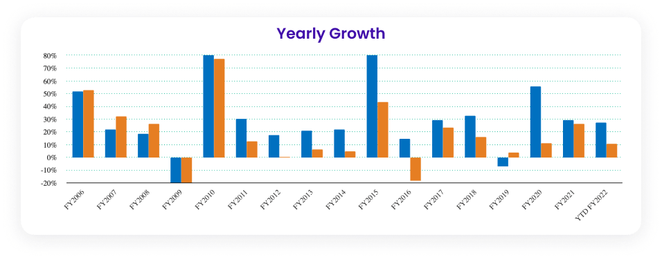 Yearly growth